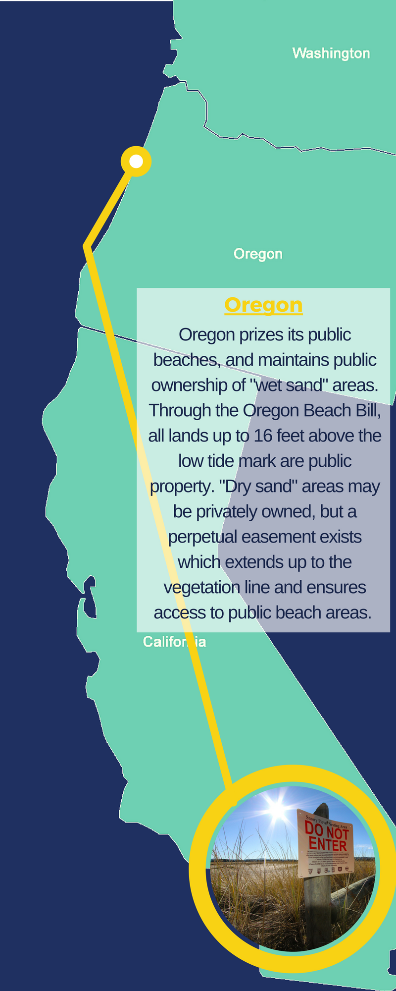 Oregon Has Public Beach Access Laws Which Are More Typical Of The U S In General Oregon Upholds The Public Trust Doctrine Which Is A Common Law Principle